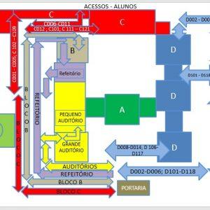 Acessos dos alunos às salas – COVID 19